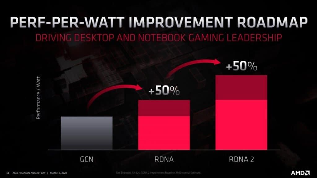 AMD RDNA 2 Roadmap