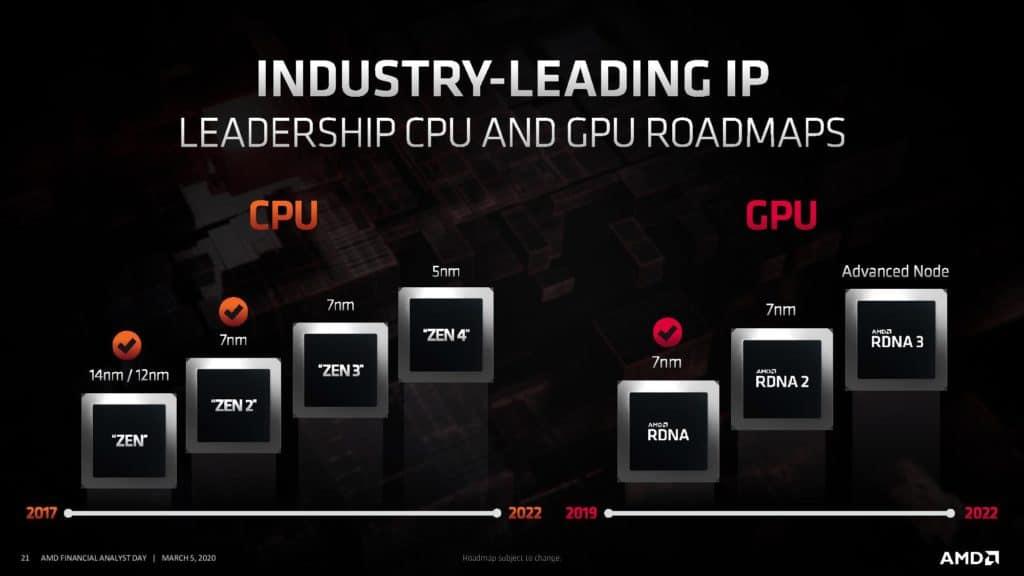 AMD CPU and GPU Roadmap Zen 3 Zen 4 RDNA 2 and RDNA 3