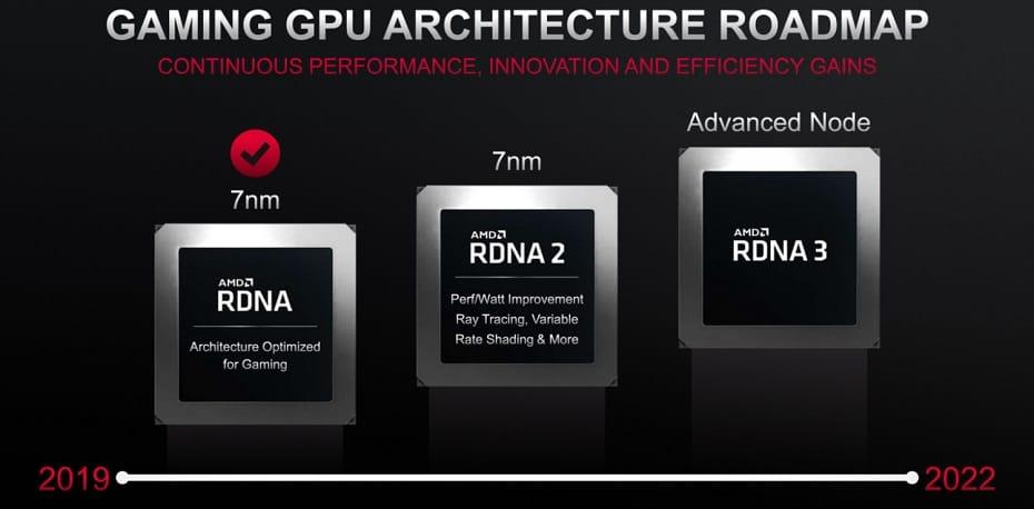 AMD RDNA 3 Architecture