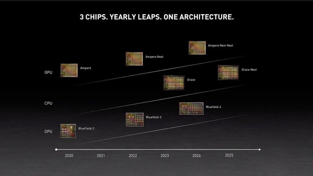 Nvidias 5 year plan