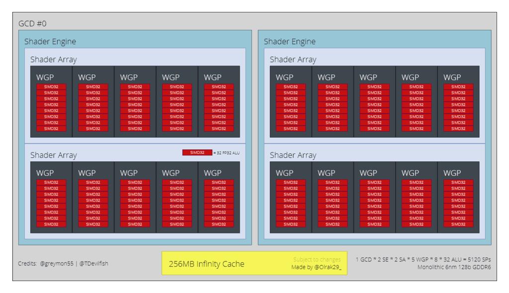 AMD Navi 33 block diagram